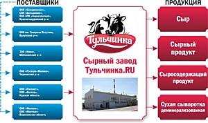 Белгородская область в 2015 году начнёт производить сыры для всей страны