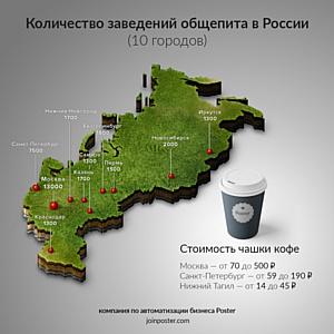 Poster: где самая дешевая и самая дорогая чашка кофе в России
