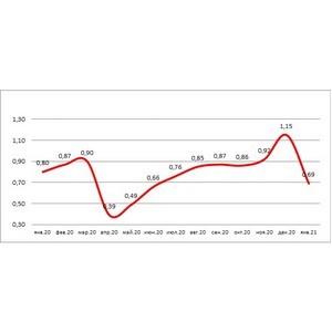 НБКИ: в январе 2021 года банки выдали 0,69 млн новых кредитных карт