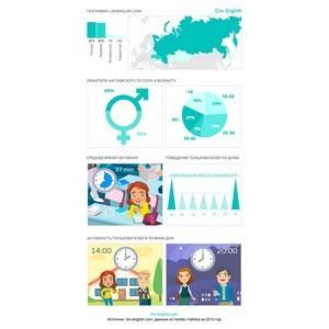 Lim English раскрыл статистику онлайн-обучения английскому языку