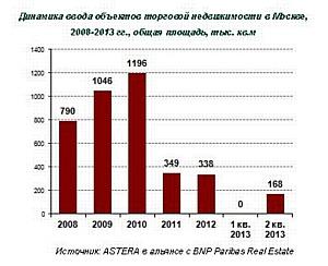 Во 2 квартале 2013 года рынок торговой недвижимости Москвы прирос на 168 тыс. кв.м.
