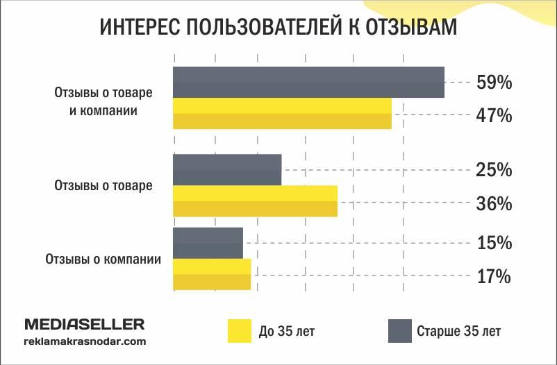 60% людей старше 35 лет смотрят отзывы в интернете перед покупкой