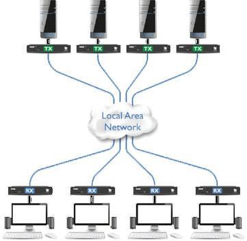 AdderLink XDIP - IP KVM удлинители для оснащения электростанций