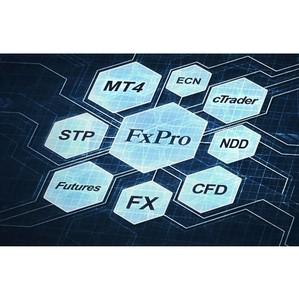 FxPro Quant - революция в автоматизированной торговле