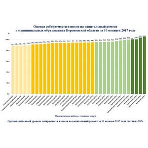 В Воронежской области собираемость взносов превышает среднероссийский уровень и составляет 90%