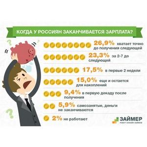 """«Займер» выяснил, когда у россиян """"заканчивается"""" зарплата"""