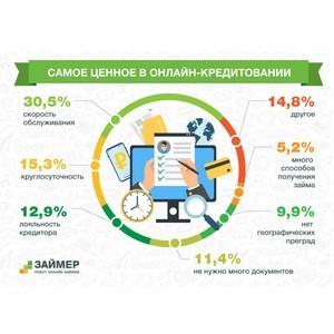Интернет-пользователям в онлайн-кредитовании важны скорость и круглосуточное обслуживания