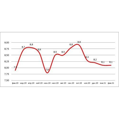НБКИ: доля «карточных» кредитов с просрочкой снижается уже 5 месяцев