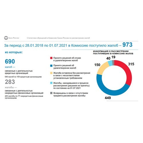 Комиссия ЦБ получила 973 обращения о восстановлении деловой репутации