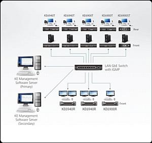 Atenpro: IP DVI KVM удлинитель KE6900ST – экономичное решение широкого диапазона Pro A/V  задач