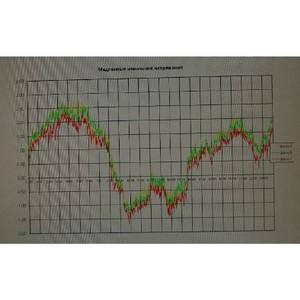 Липецкэнерго перешел на мировые стандарты контроля качества электроэнергии