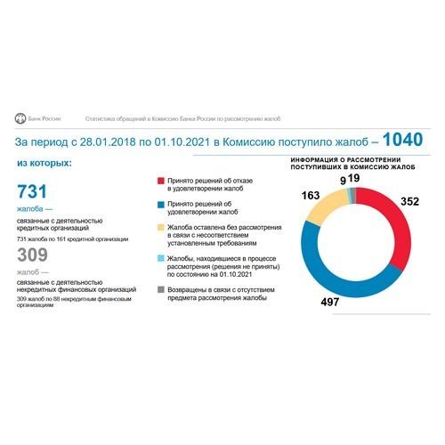 Комиссия ЦБ получила 1040 обращений о восстановлении репутации