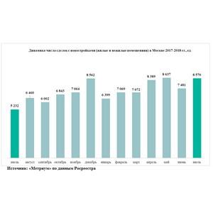 «Метриум»: в июле спрос на столичные новостройки вырос на 64%