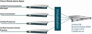 Обзор Решений Cisco CMBE 3000 и Cisco CMBE 6000 поможет сделать правильный выбор