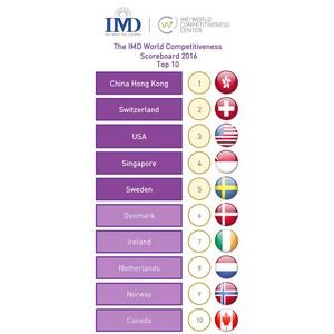 Рейтинг IMD отмечает впечатляющие показатели восточноевропейских стран