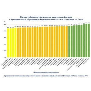 В Воронежской области собираемость взносов на капитальный ремонт за 2017 год составила 90%