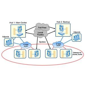 Планирование непрерывной деятельности колл-центров с VoIP