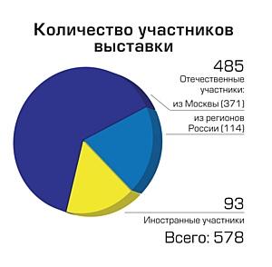 Статистика выставочного проекта «Подарки. Осень 2012» -  «Новый год ЭКСПО 2012»