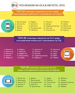 Что искали на OLX в августе пользователи компьютеров и мобильных устройств