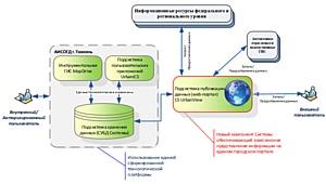 Портал ИСОГД Тюмени использует новое поколение ГИС-технологий Группы компаний СSoft