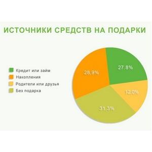 Почти треть россиян готовы потратить свои сбережения на подарки близким