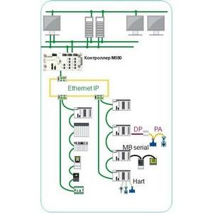 Schneider Electric представляет версию 4.1 PlantStruxure PES