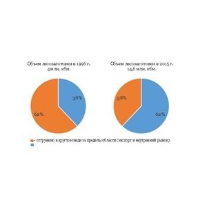 Самая быстрая линия наборки фанеры в стране поможет ЛПК Вологодчины достигнуть высоких показателей