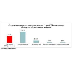«Метриум»: Проблемы страховых компаний не затронули 71% предложения в Москве
