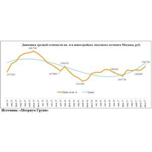 «Метриум Групп»: Цены растут, но скидки не отстают