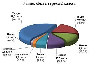 Аграрии Ростовской области расширяют посевы зернобобовых культур