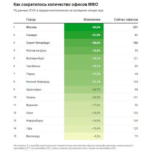 Количество точек выдачи микрокредитов в Москве сократилось на 43%