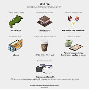 Poster: итоги 2016  на ресторанном рынке