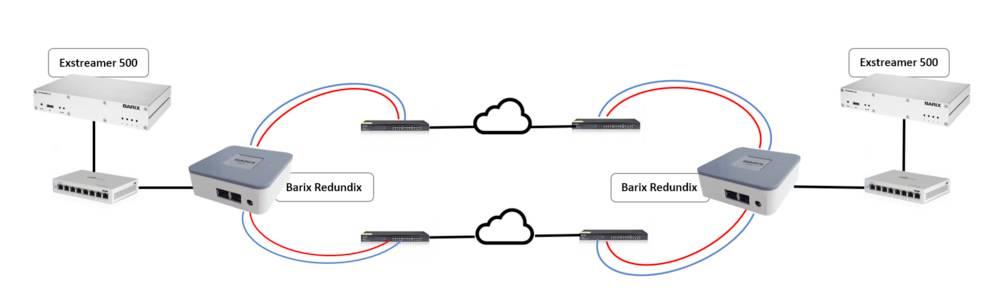 Barix Redundix - новое решение для повышения качества звука при передаче аудио сигнала по IP сети