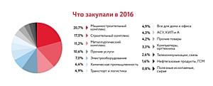 Электронные закупки российских компаний выросли на 15% и составили более 1,5 трлн рублей