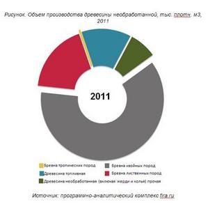 Рынок целлюлозно-бумажной промышленности прибавил 30%
