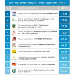 «Гуров и партнеры» выпустила рейтинг эффективности интернет-присутствия политических партий .