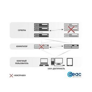 Кластеры серверов от Deac обеспечат непрерывность бизнеса в Европе и России