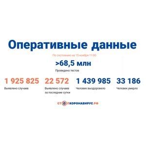 Covid-19: Оперативные данные по состоянию на 15 ноября 11:00