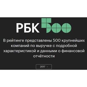 «Солнечные продукты» вошли в рейтинги крупнейших компаний России RAEX-600 и РБК