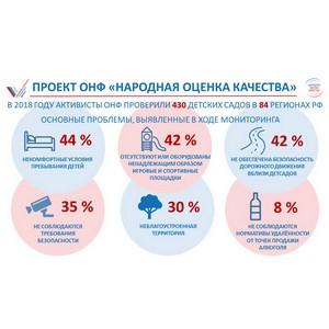 ОНФ подвел итоги мониторинга состояния детских садов в России