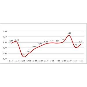 НБКИ: в феврале 2021 года банки выдали 0,83 млн новых кредитных карт
