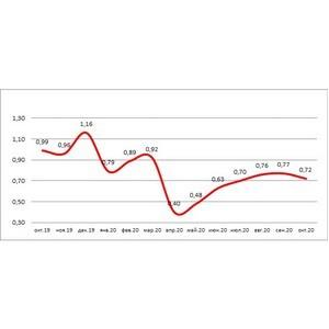 НБКИ: в октябре выдача новых кредитных карт сократилась