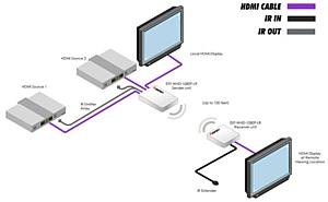 Новый беспроводной HDMI Удлинитель в диапазоне 5 ГГц EXT-WHD-1080P-LR Gefen