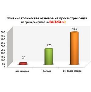 Отзывы на Blizko.ru: более 12 000 покупателей пишут, более 230 000 читают