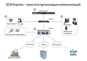 Инсотел начинает продажи новой системы связи Samsung SCM Express для бизнеса