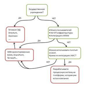 Как выбрать процессную систему или электронный документооборот