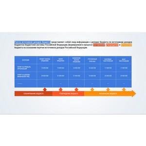 НПО Криста представляет новый программный комплекс - Реестр источников доходов