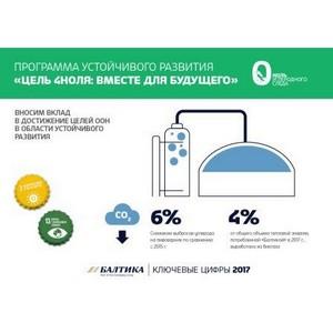 «Балтика» снизила выбросы углерода и сократила энергопотребление