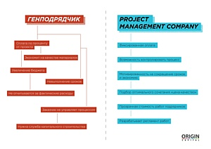Project management company VS генподряд