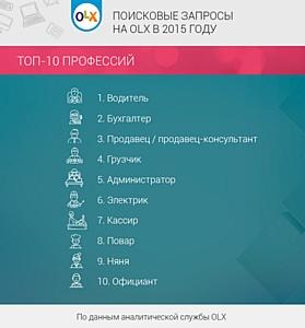 ТОП поисковых запросов на OLX в 2015 году